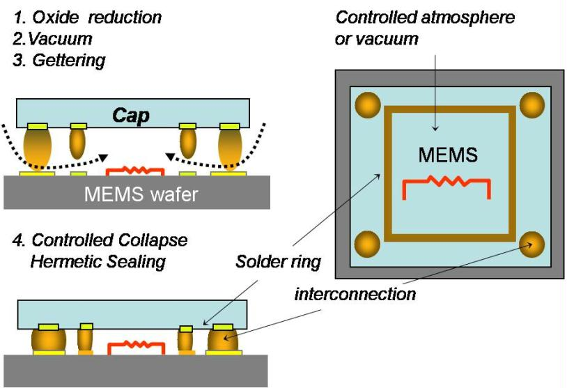 Mems Packaging With Chip To Wafer Bonding And Fluxless
